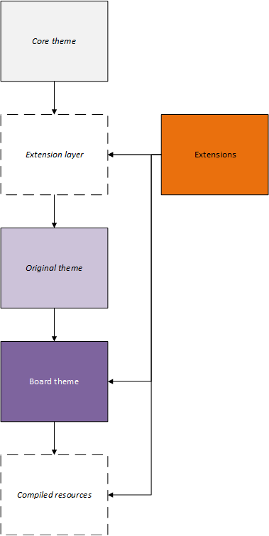 [Image: 19-theme-system-extension-inheritance.png]